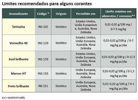 tabela corantes