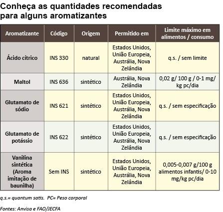 tabela aromatizantes
