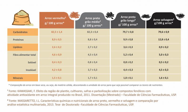 continuação tipos nutrientes_coloridos