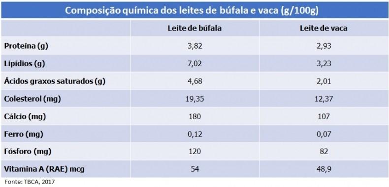 tabela leite búfalo