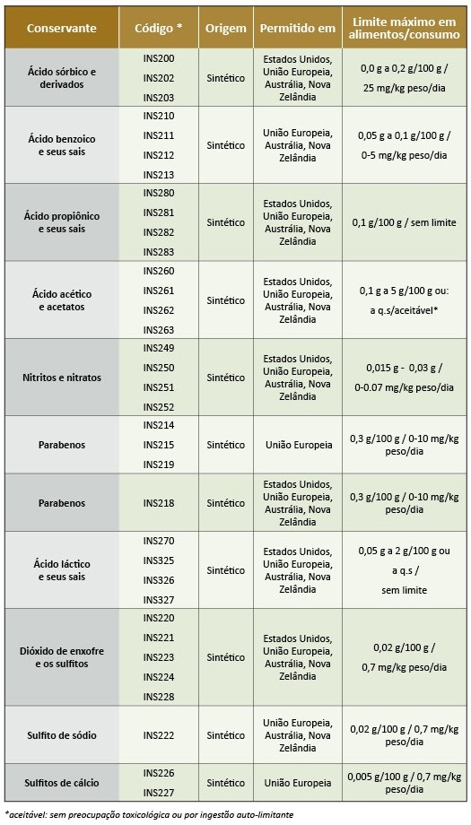 tabela conservantes