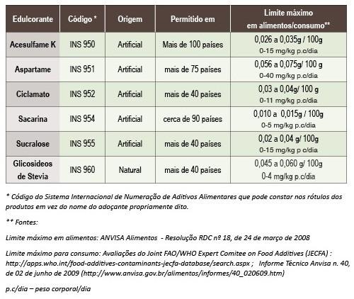 tabela edulcorantes