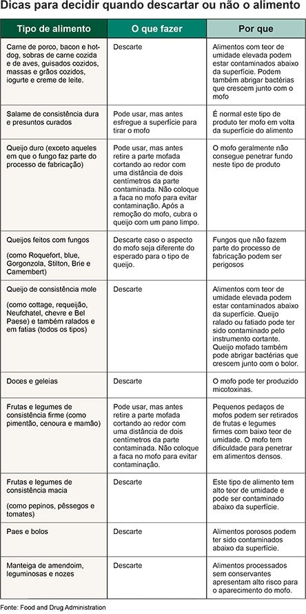 Tabela - descarte