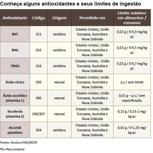tabela antioxidantes
